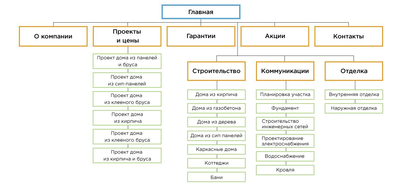 Структура строительного сайта