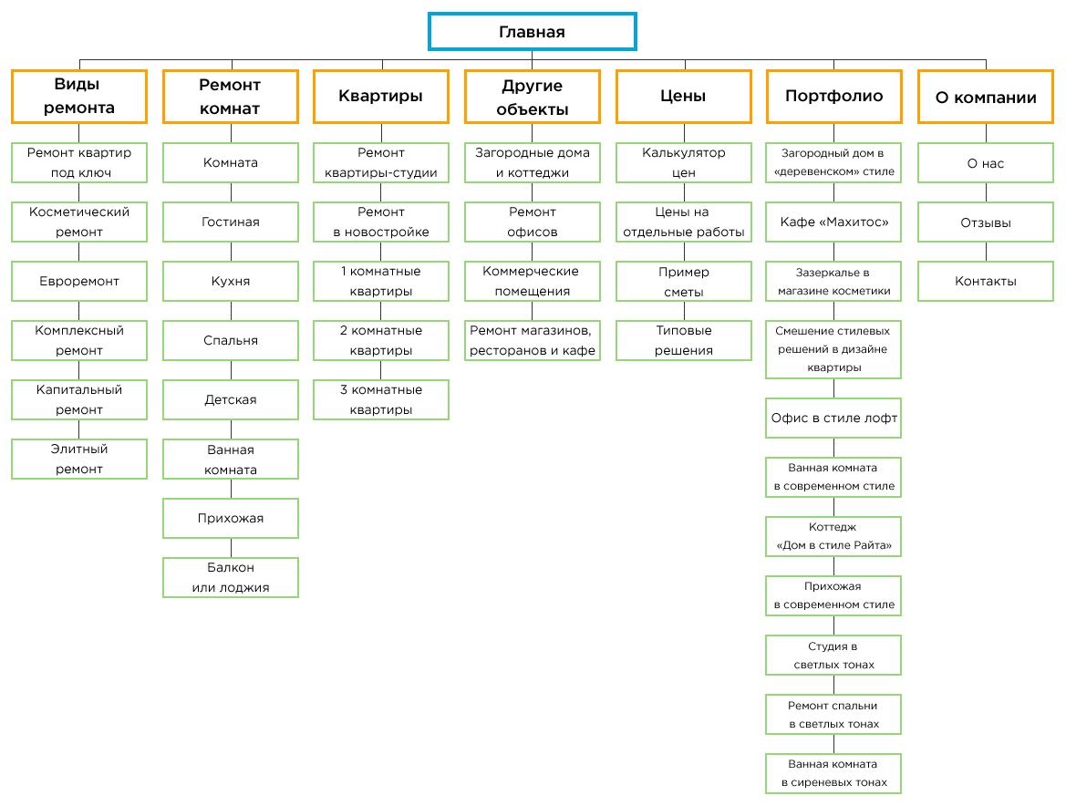 Структура сайта по ремонту квартир